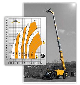 Buy HTL 3617 Telehandler