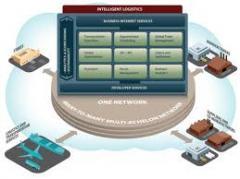 Logistics control software