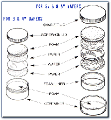 Wafer Shipping System