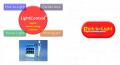 Digital Picking / Sorting Control Software