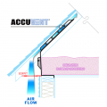 How The Original AccuVent® System Works