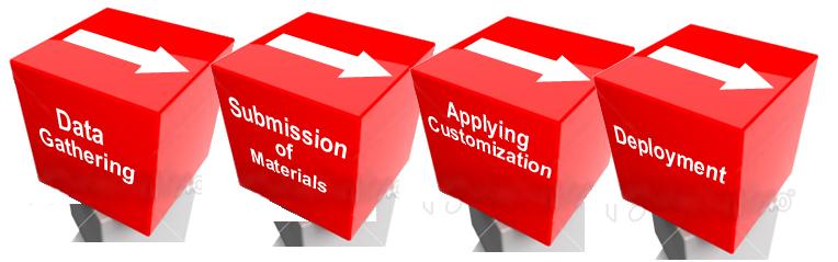 Order Software Rental Solution Provided