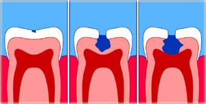 Order Dental Services